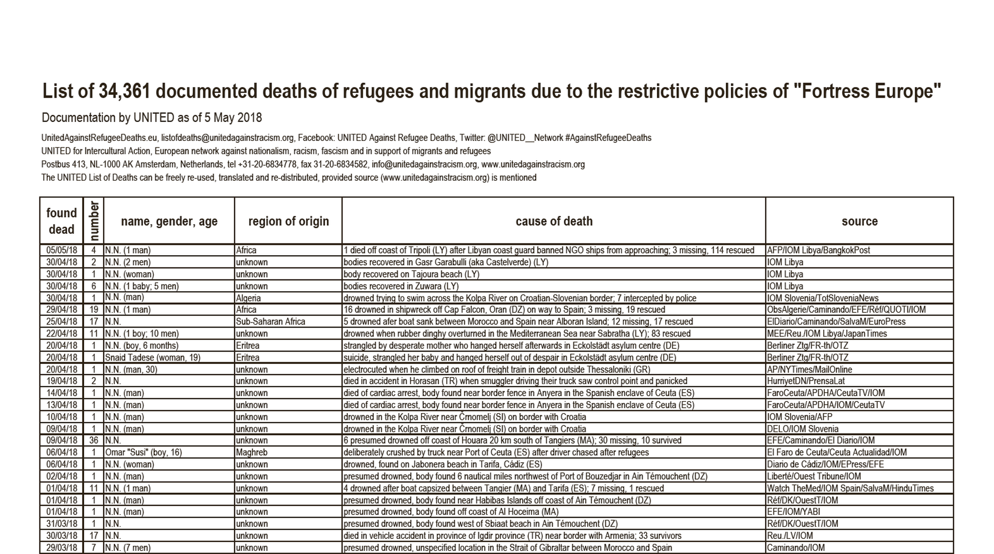 working with the list of deaths united for intercultural action